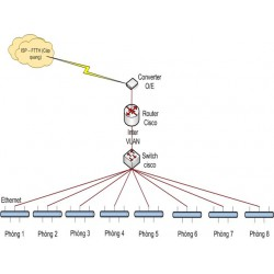 Hướng dẫn cài đặt 1 mạng LAN đơn giản